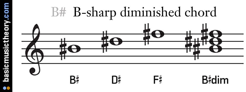 B Dim Guitar Chord Choice Image - guitar chords finger placement